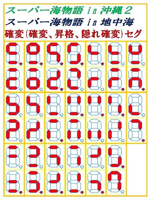 7セグ/潜伏確変判別一覧・パチンコ ...
